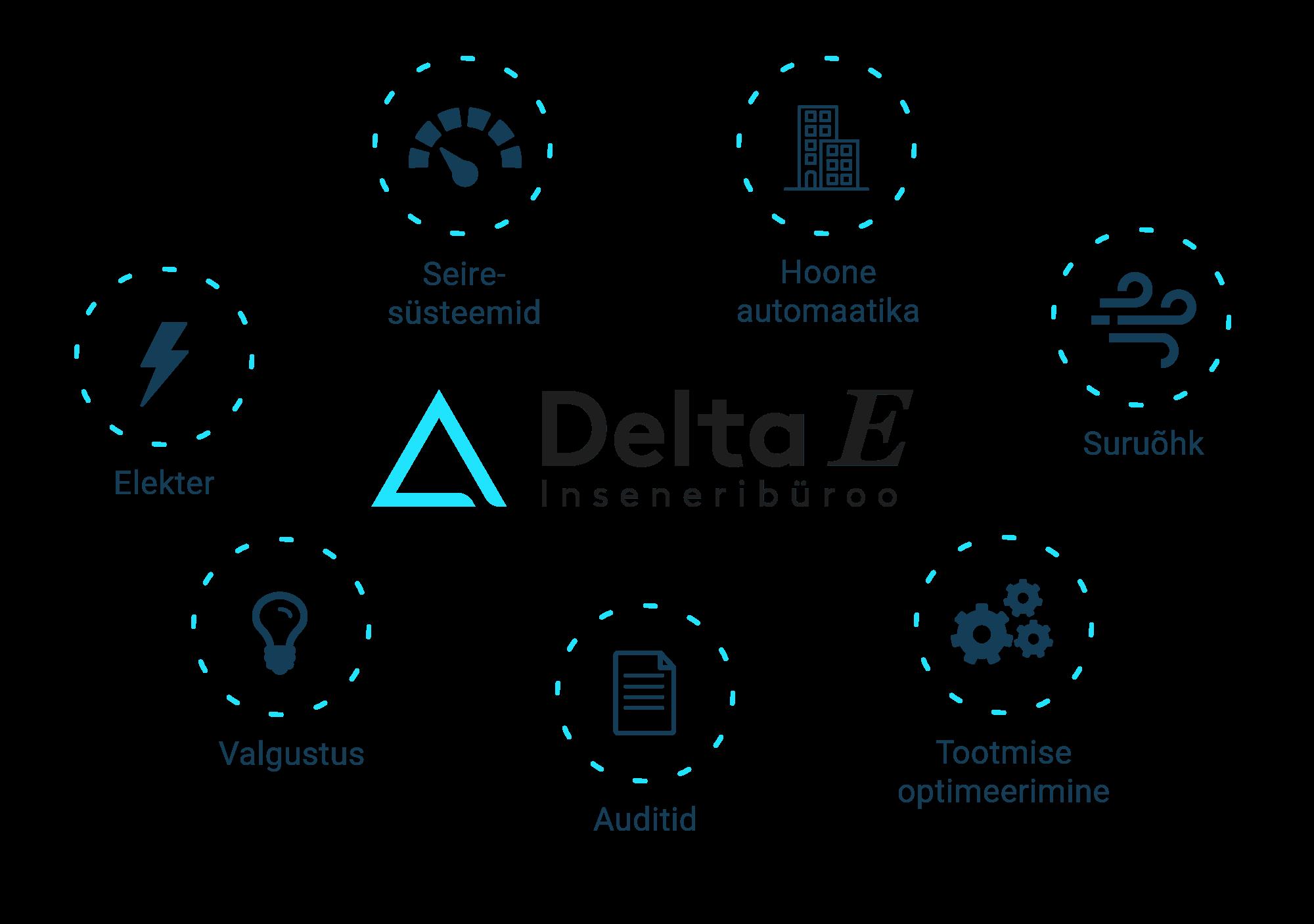 delta e